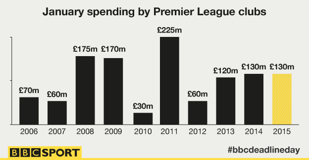 Graphic showing Premier League spending in January over the last 10 years