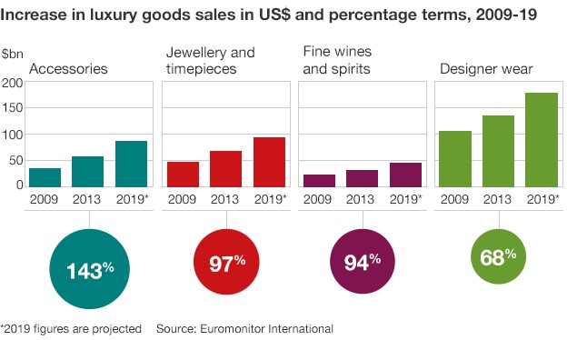 Chart showing growth of luxury market