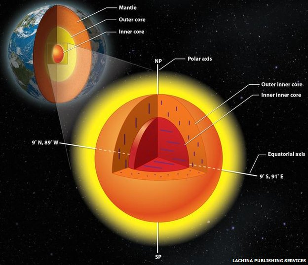 Diagram of Earth's inner core