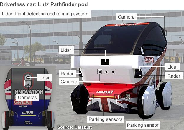 Lutz Pathfinder pod