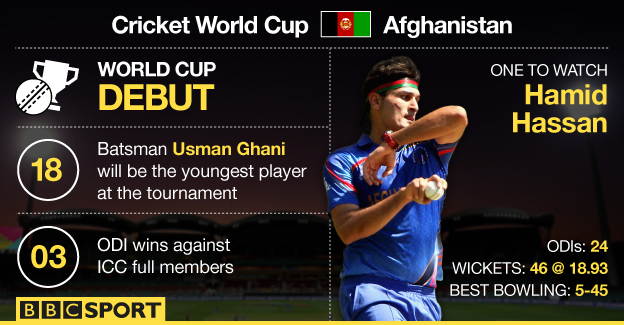 BBC Sport - Cricket World Cup 2015: - 188.2KB