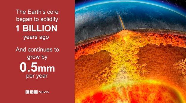 Earth core GoFigure