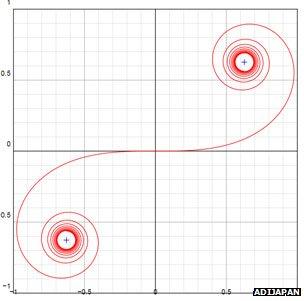 Euler spiral