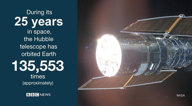 Hubble graphic