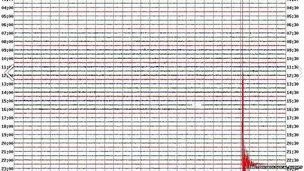 Quake chart