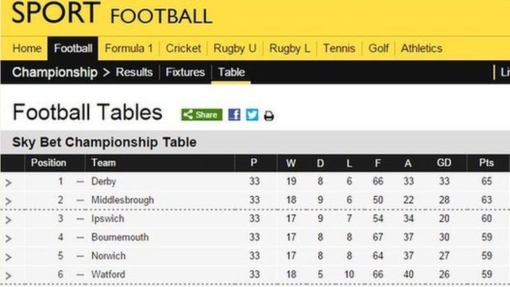 Sky Bet Championship Table
