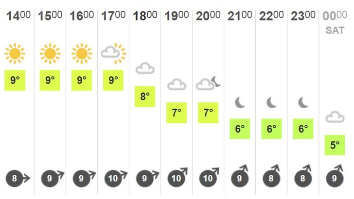 The BBC weather forecast for London