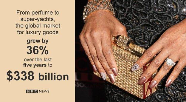 Luxury goods gofigure