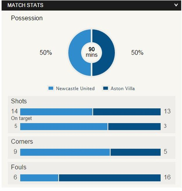 Newcastle v Aston Villa match stats
