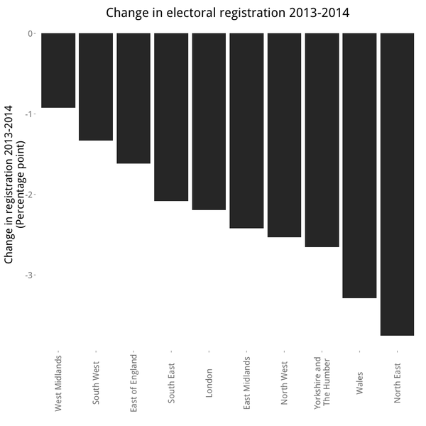 Graph showing decline in voter registration between 2013 and 2014