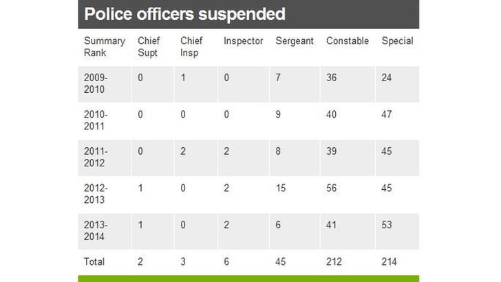 Table of suspended officers