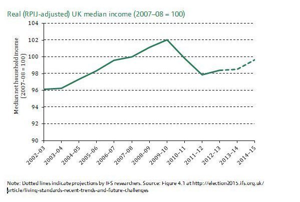 IFS graph on living standards