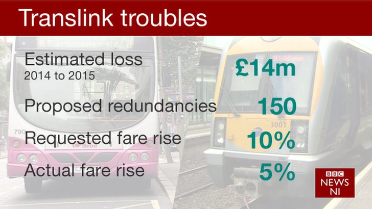 Translink infographic
