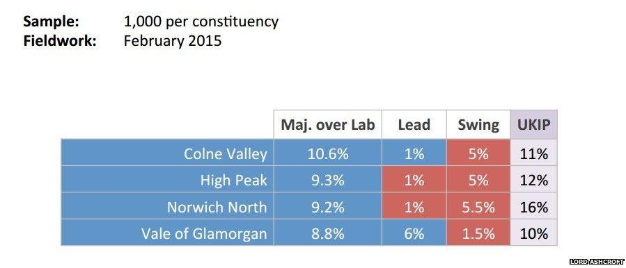 Ashcroft polls