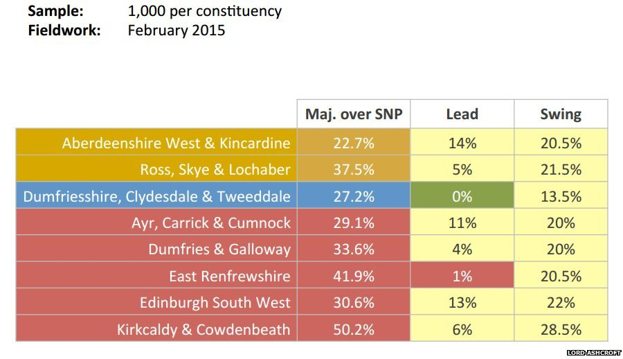 Scottish poll data