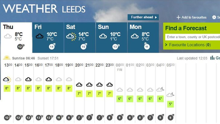 leeds weather - photo #46