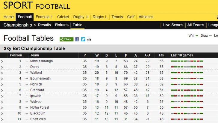 Football Championship table