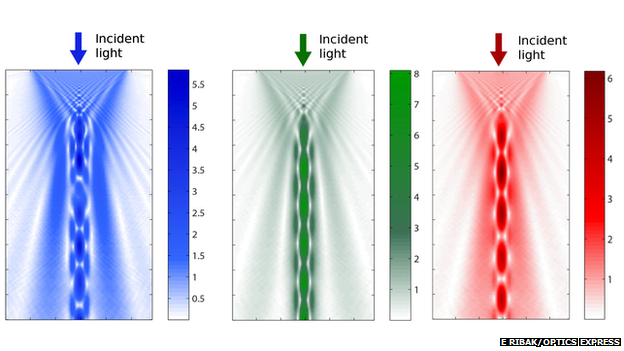 Graphs showing that red and green light are funnelled through the cells, while blue scatters much more