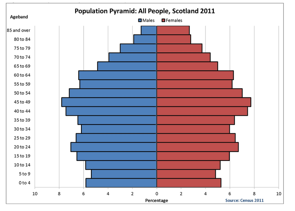 population change in scotland Population change by community 2011-2014, all ages  scotland and east  renfrewshire was most pronounced among 15 – 64 year olds and the 65 and  older.