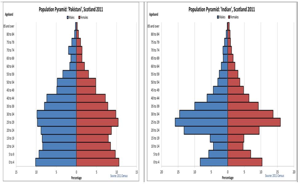 Census 2011 uk polish dating 9