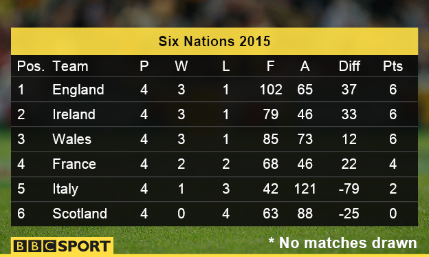 Six nations table for League table 6 nations