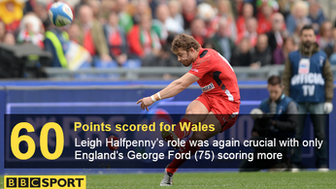 Leigh Halfpenny points scored in 2015 Six Nations