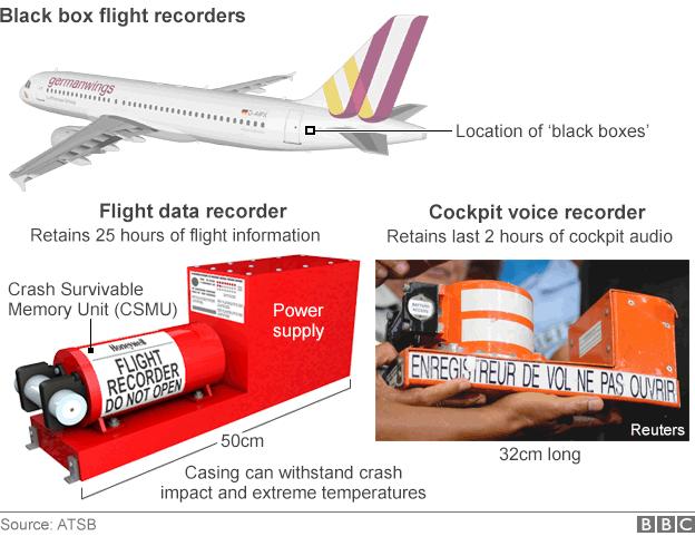 Infographic of flight data recorders
