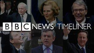 BBC News Timeliner