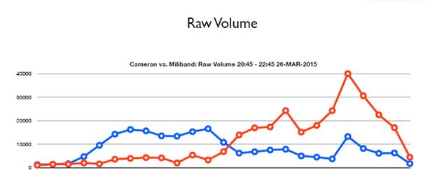 Raw Twitter volume as measured by TheySay