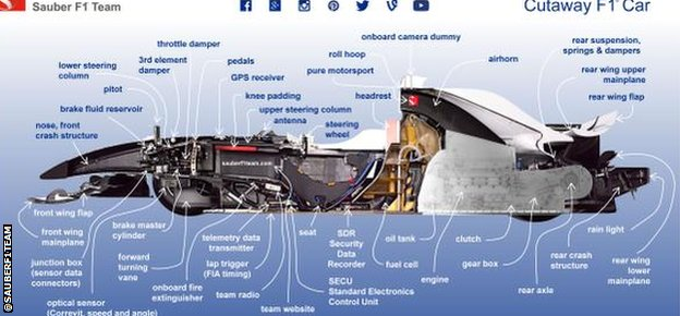 Sauber's car dissected