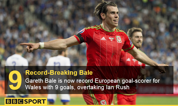 Gareth Bale top Euro goal-scorer