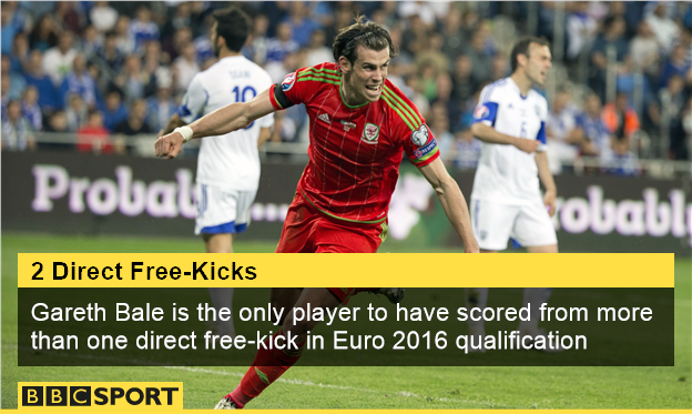 Gareth Bale free kicks