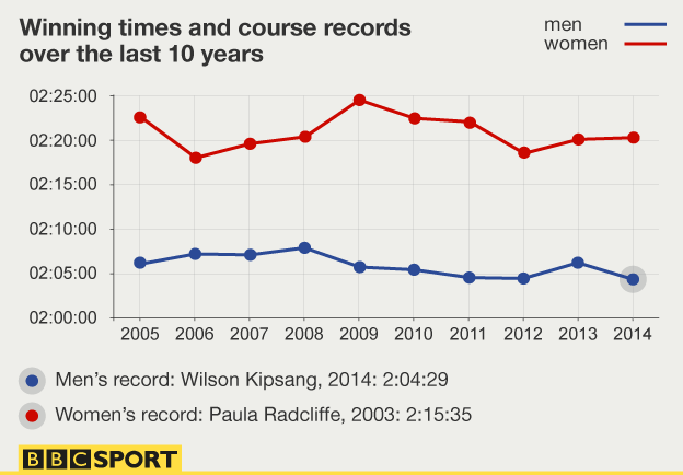 London Marathon winning times and course records