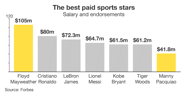 Graphic of the world's best paid sports stars in 2014, with Floyd Mayweather leading the way