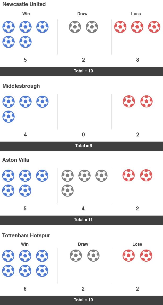 Mourinho bogey teams