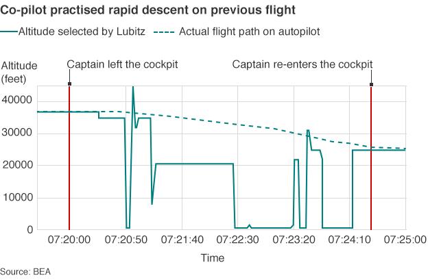 Previous flight of Germanwings plane