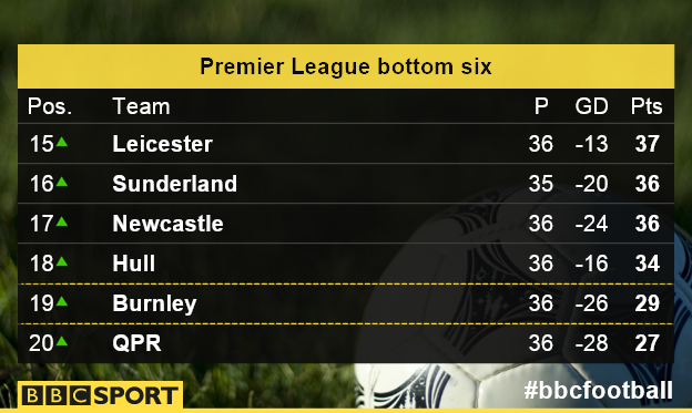 Premier League bottom six