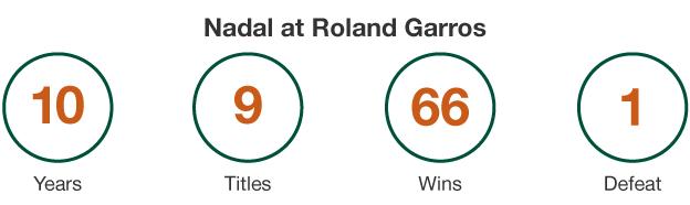 Nadal at Roland Garros