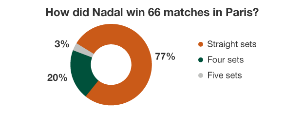 How Nadal won his matches