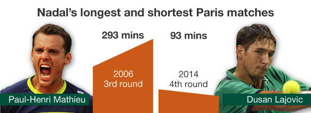 Nadal's longest and shortest match at Roland Garros