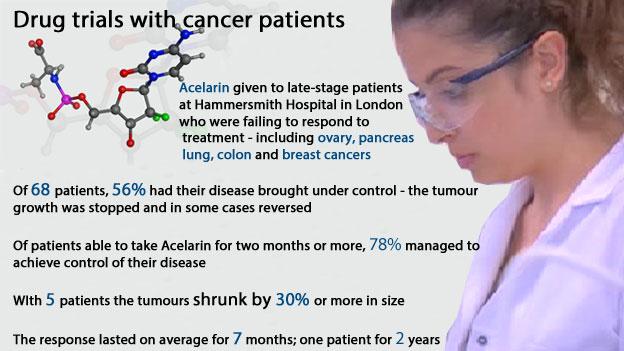 Acelarin cancer drug impact hope 'remarkable'