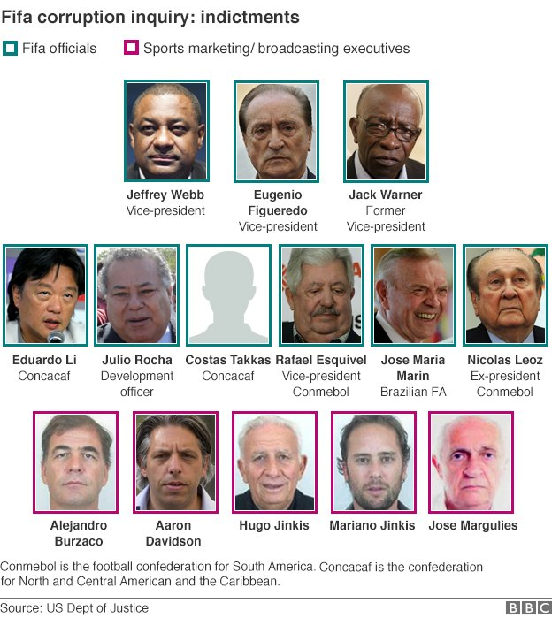 Corrected Fifa graphic - showing 14 men indicted in US