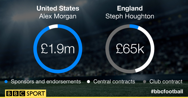 gender pay gap for women athletes inequality org graphic showing how income compares for alex morgan and steph houghton