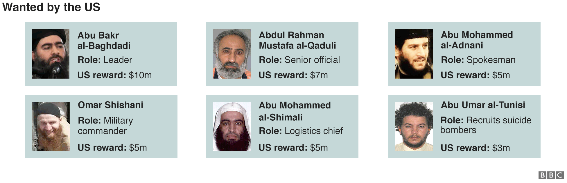 Faces of senior IS officials wanted by the US