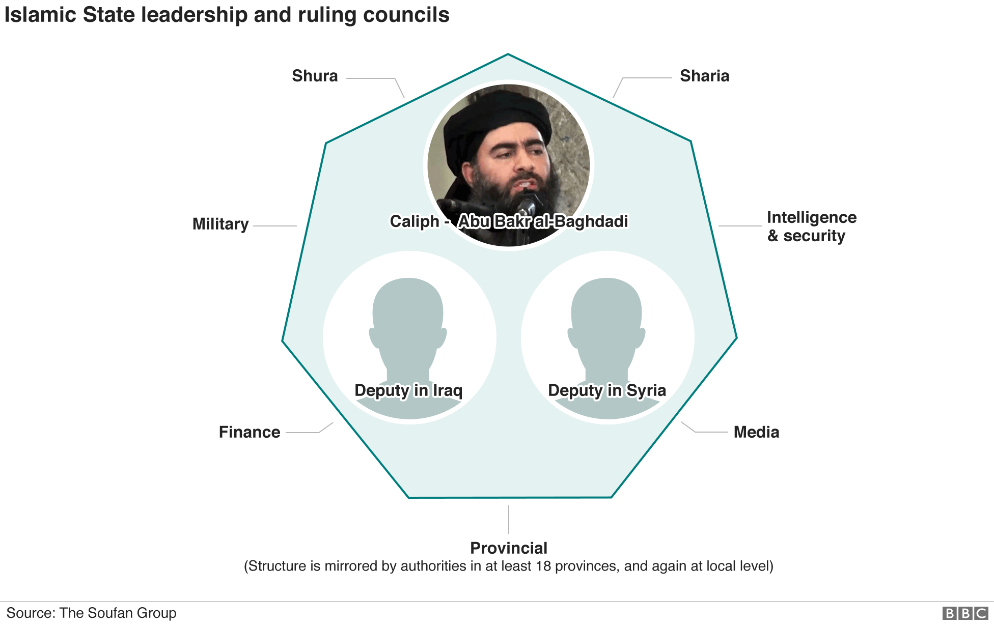 Chart showing Islamic State leadership and ruling councils