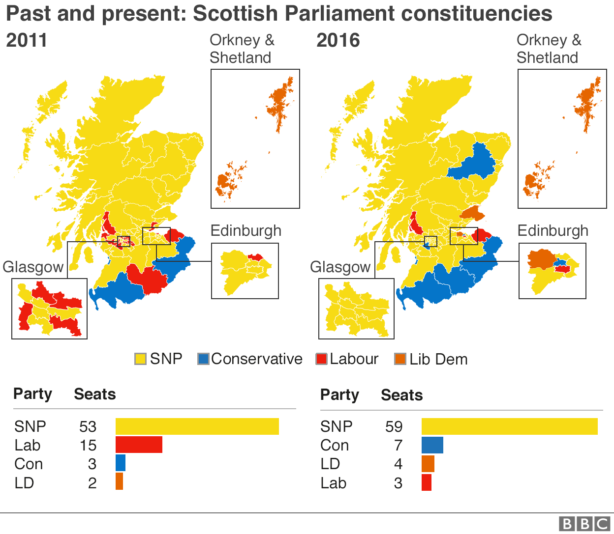 Election 2016 Beforeandafter and party strength maps BBC News