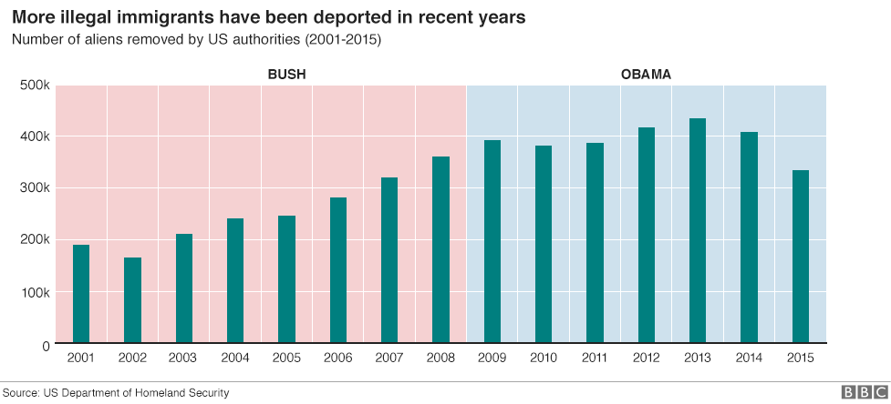 Chart show the number of illegal immigrants being deported from the US