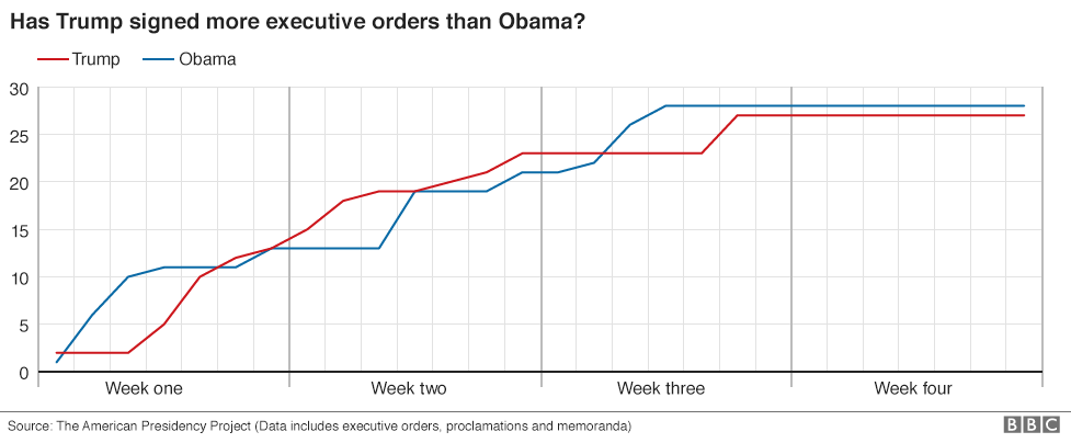 Chart showing the number of executive orders signed by President Trump compared to President Obama
