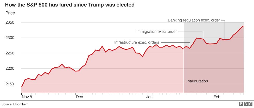 Chart showing how the S&P 500 has fared since Donald Trump won the election