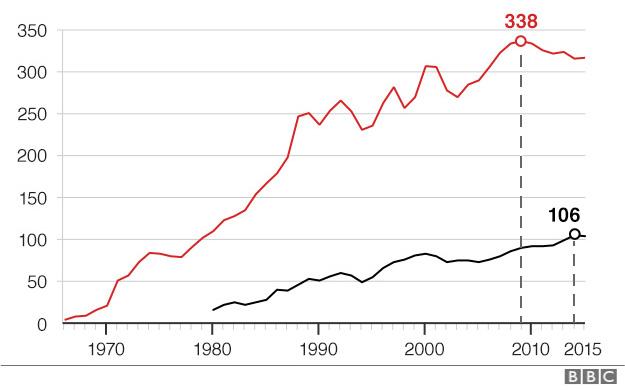 График роста числа макиладор в Сьюдад-Хуаресе и Чиуауа